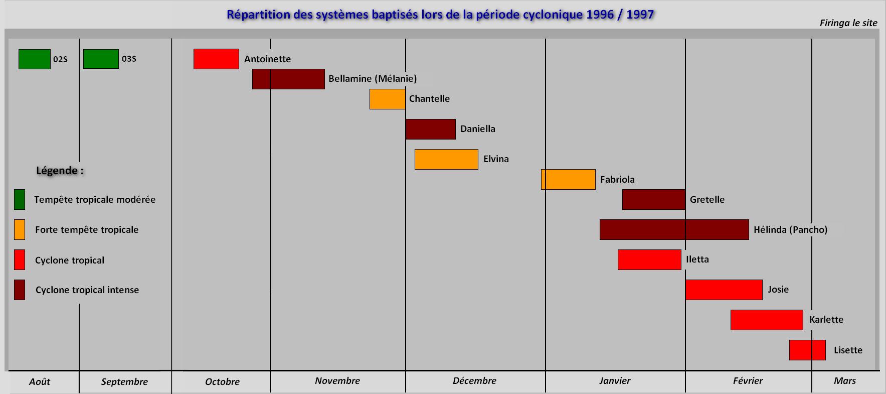 Répartition saison 1996/97 (firinga.com)