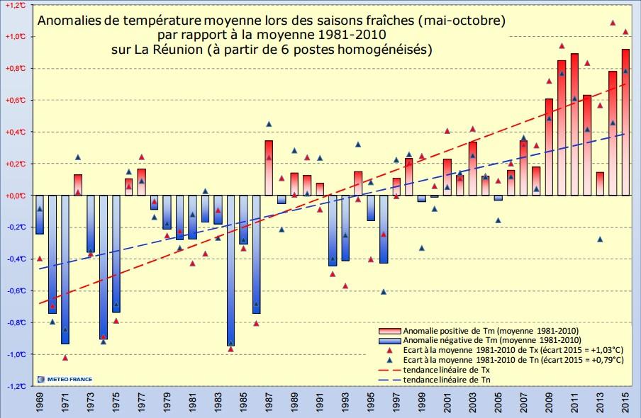 Anomalie des températures moyennes