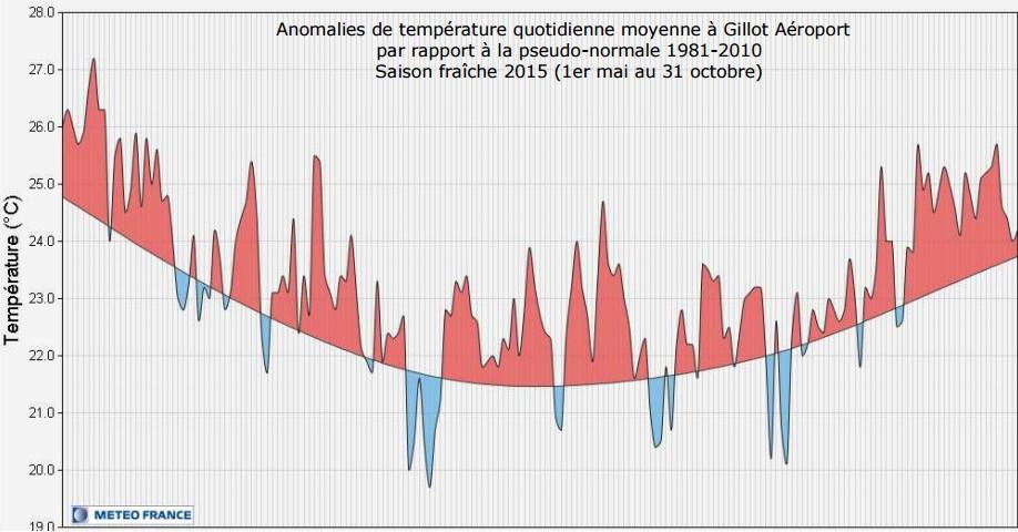 Anomalie des températures quotidienne moyenne à Gillot