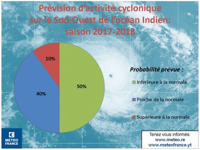 Probabilité d'activité cyclonique pour la saison 2017/2018 (Météo France)