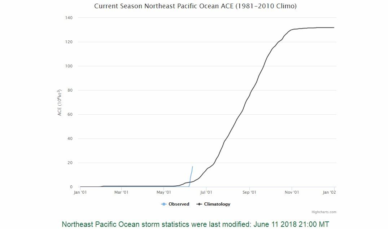 Ace Pacifique nord-est ©Université du Colorado