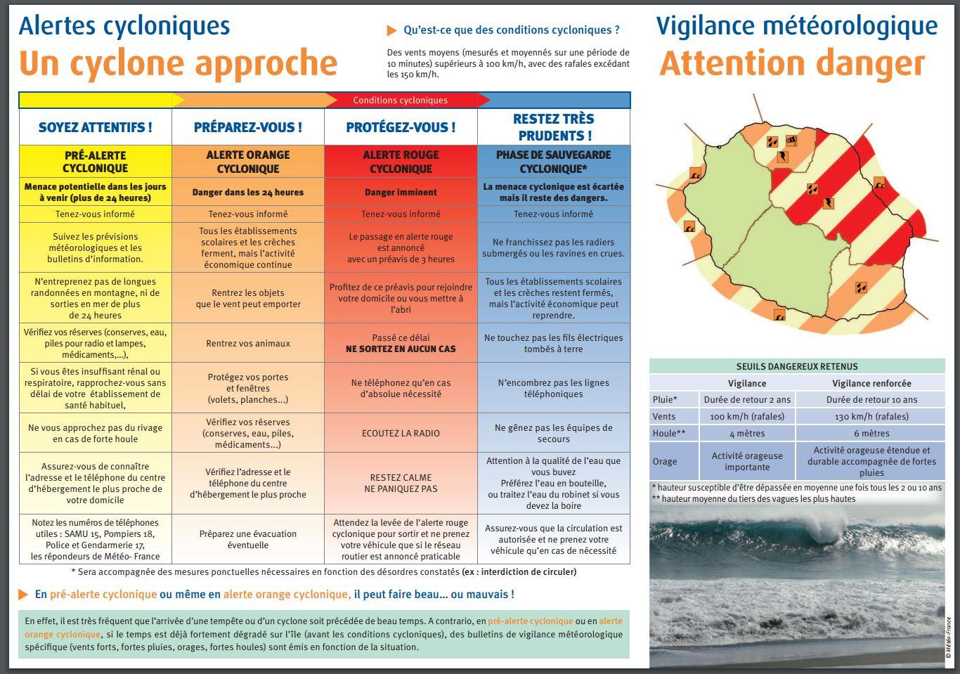 Système alerte cyclonique et vigilance météorologique à la Réunion