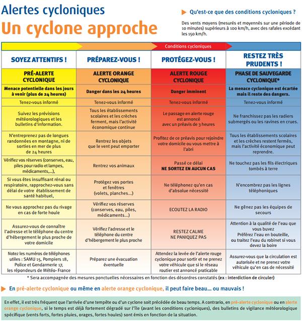 Système d'alerte cyclonique à la Réunion