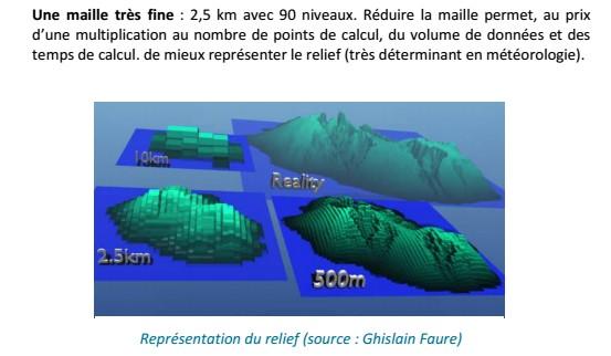 Les différentes résolutions (Météo France)