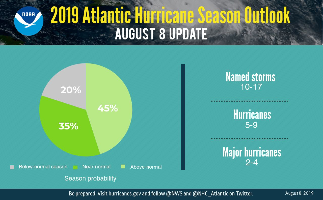 Atlantic update cyclones activity 2019