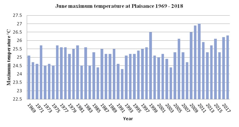 Température station de Plaisance du mois de juin depuis 1969 ©MMS