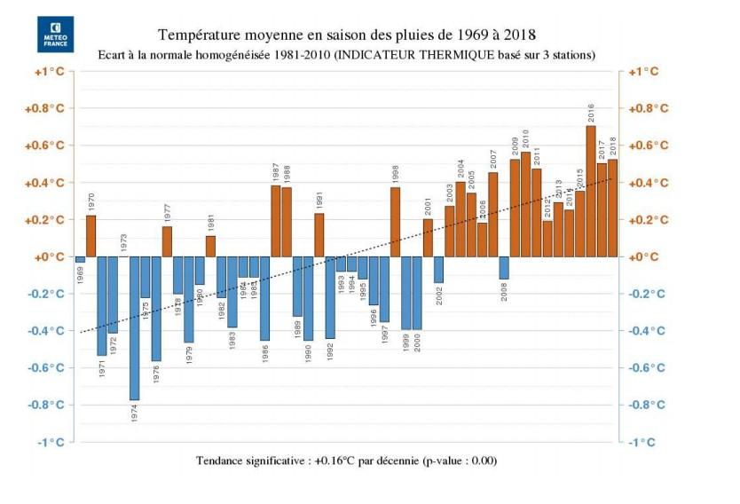 Températures moyennes par saison de 1969 à 2018 ©Météo France Océan Indien