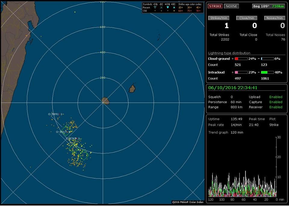 Carte retranscrivant l'activité orageuse détectée par la station Boltek