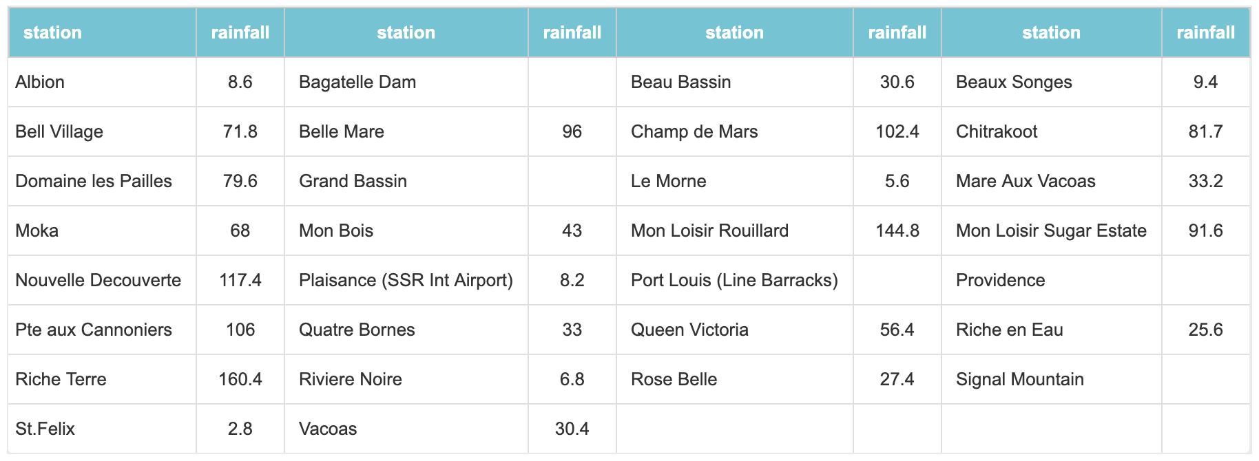précipitation en 24h à Maurice