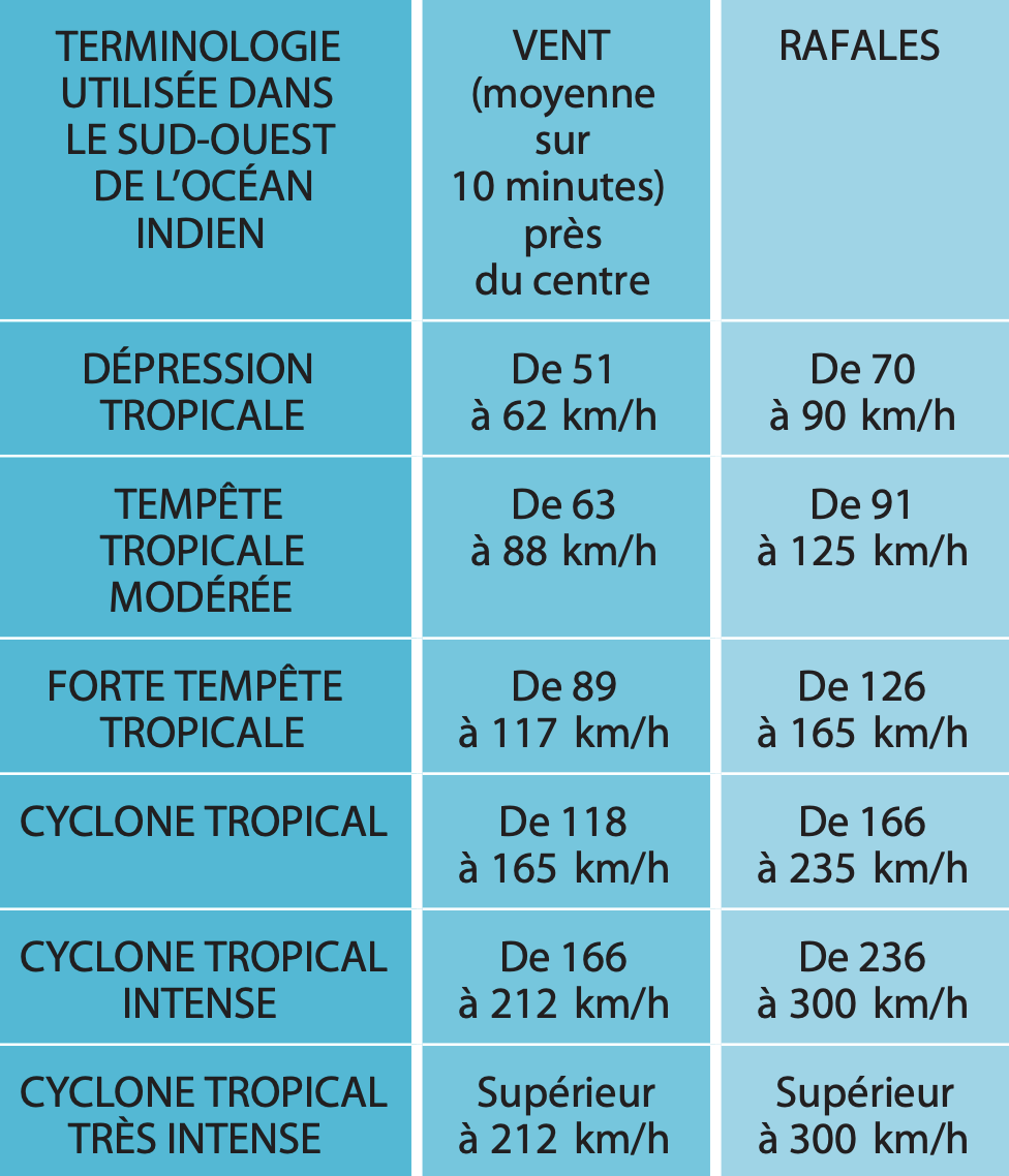 classification cyclone ocean indien Sud-Ouest