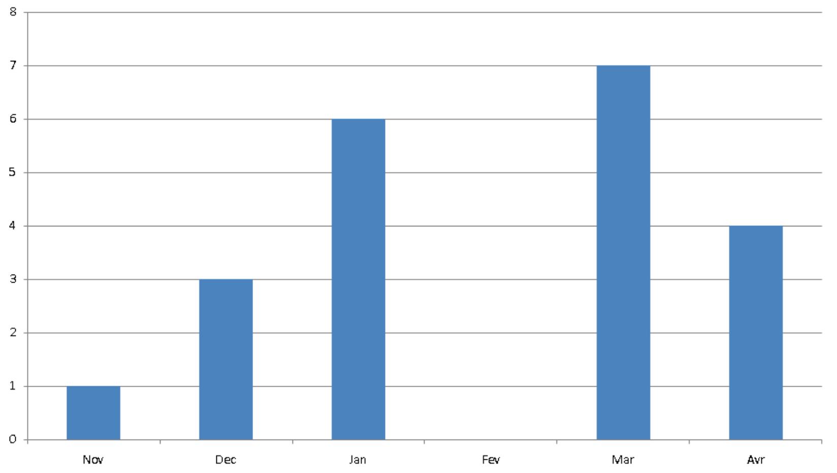 nombre de cyclone tres intense par mois