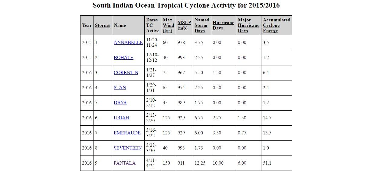 Les statistiques de la saison 2015/16 selon le JTWC