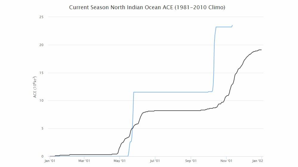 Indice ACE 2018 océan indien nord
