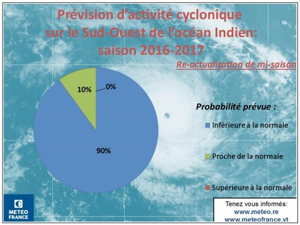 Prévision d'activité cyclonique saison 2016/2017 (Météo France)