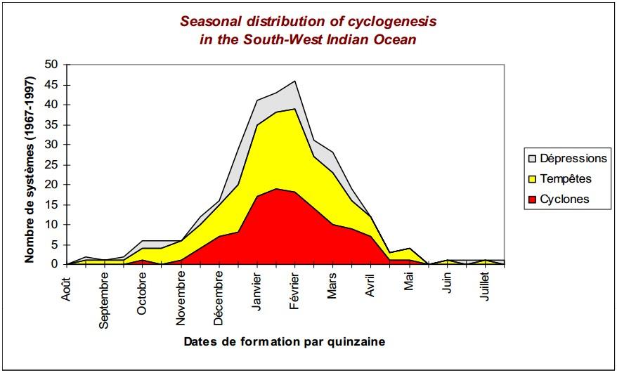 Répartition des cyclogenèses au cours d'une saison
