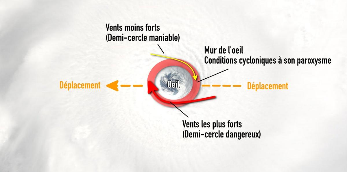 Cyclone coupe schematique