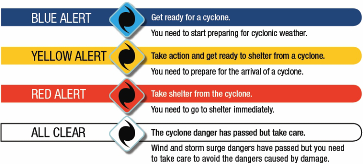 Système d'alerte en Australie