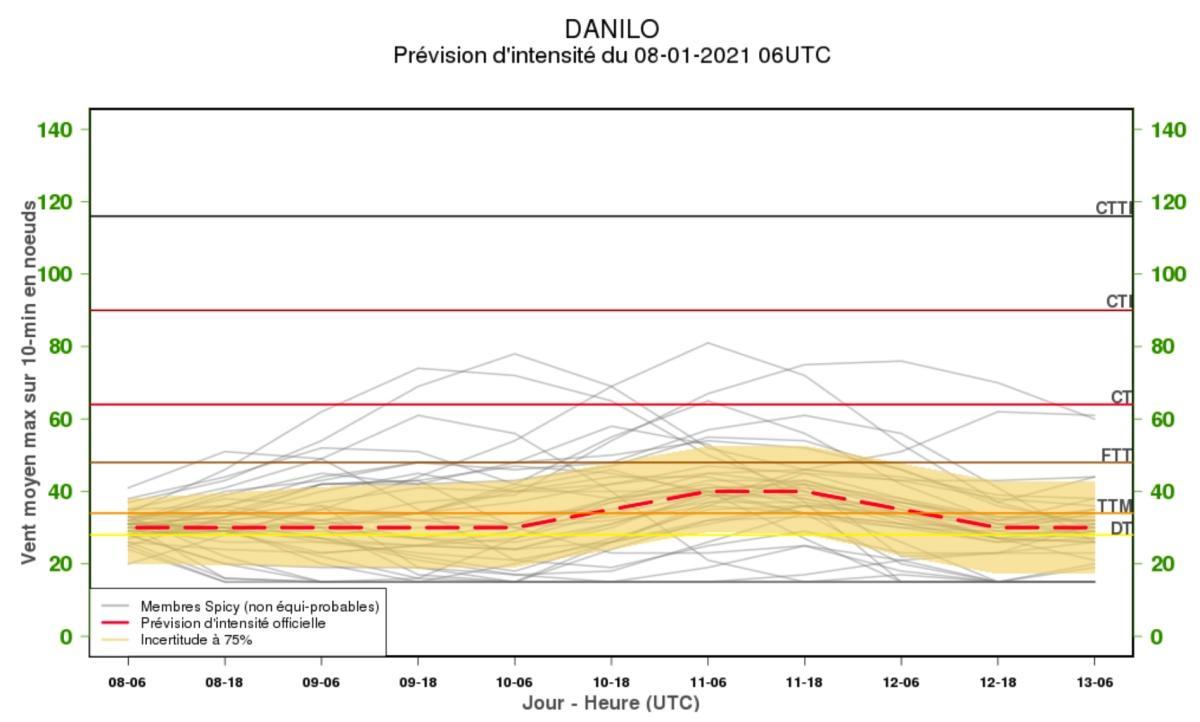 Danilo previ intensite cmrs reunion 8012022