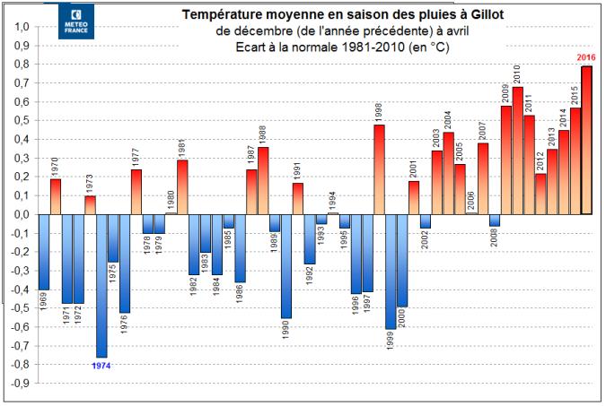 Ecart température moyenne saisons des pluies de 1969 à 2016