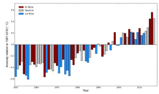 Anomalie de température mondiale en fonction des épisodes El Nino ou La Nina (OMM)
