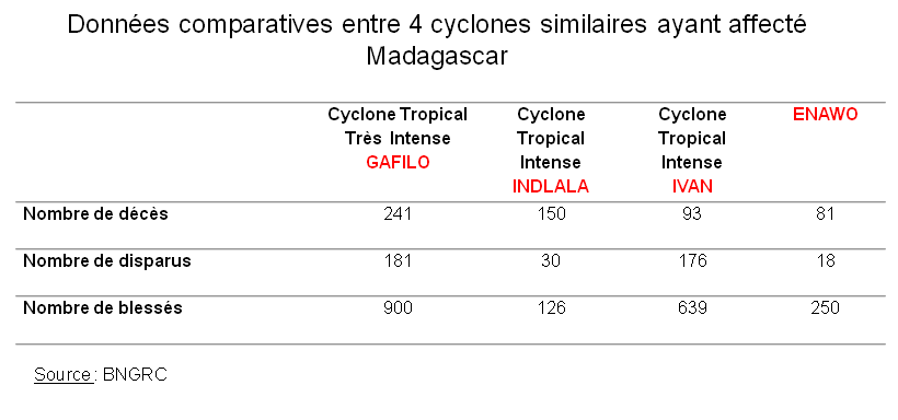Données comparatives du cyclone ENAWO par rapport aux cyclones GAFILO, INDLALA et IVAN (BNGRC)
