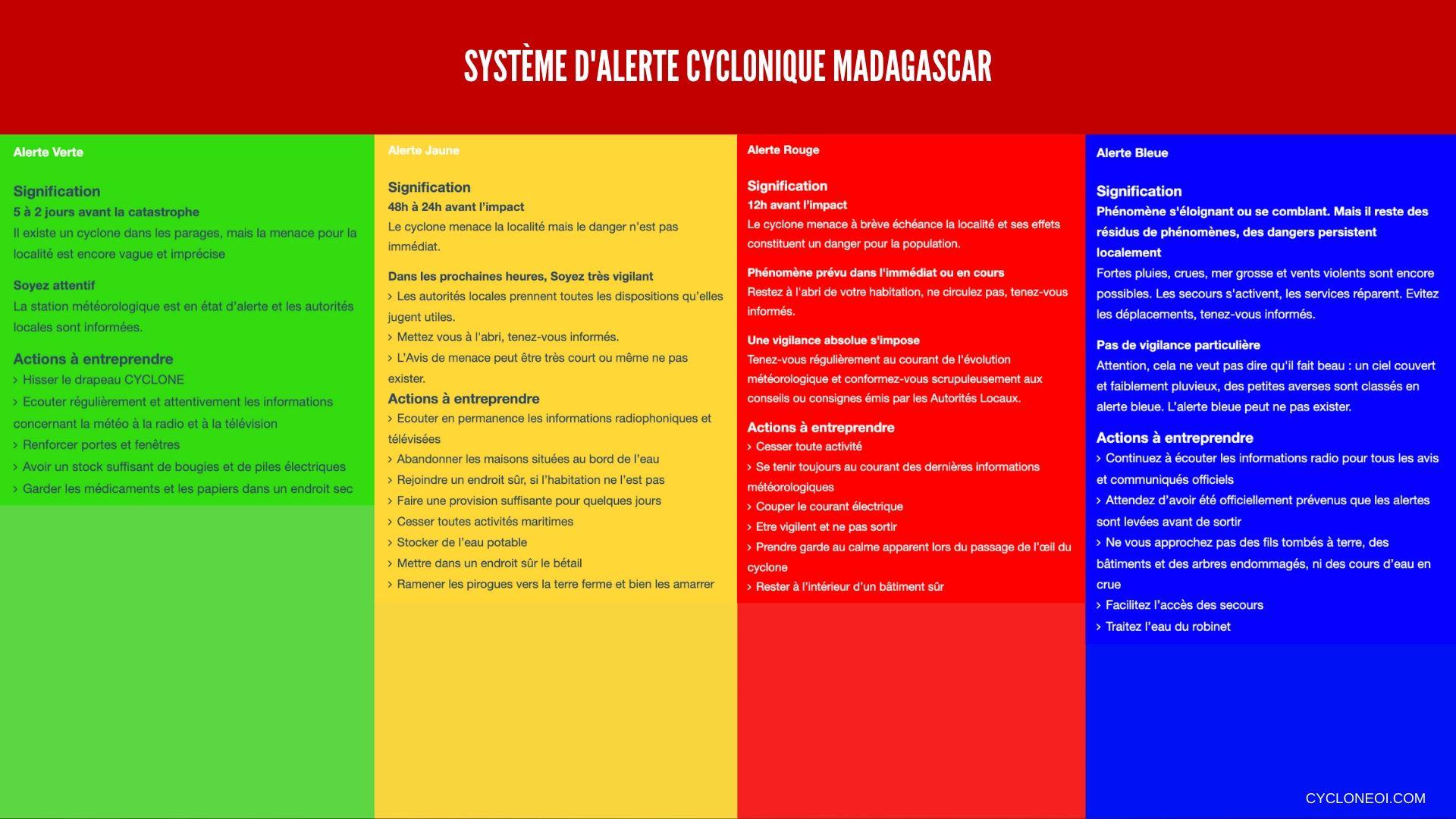 Systeme alerte cyclonique madagascar