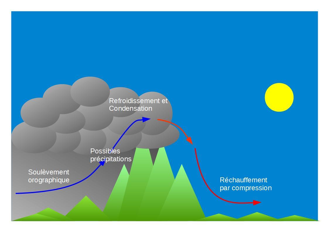 fonctionnement de l'effet de foehn (meteocontact)