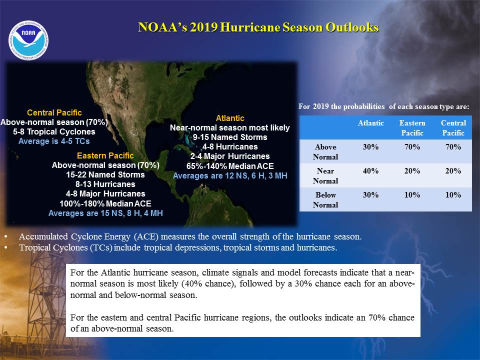 Forecast hurricane pacific season 2019