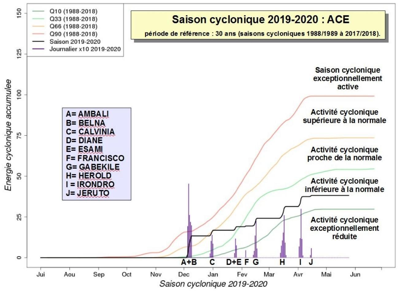 Indice ace saison cyclonique 2019 2020