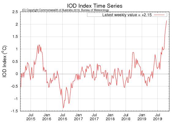 Iod1 1