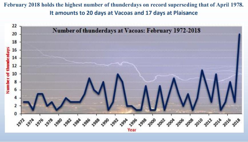 Nombre de jours avec orage des mois de février à Maurice de 1972 à 2018 ©MMS