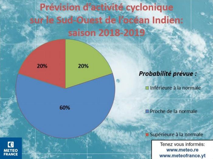 Probabilité d'activité cyclonique saison 2018/2019