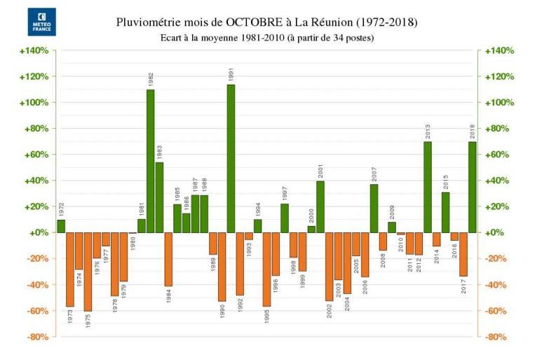 Précipitation mensuel des mois d'octobre à la Réunion