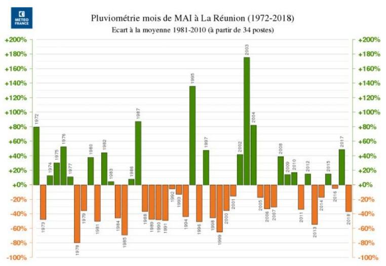 Pluviométrie moi de Mai à la Réunion depuis 1972 ©Météo France