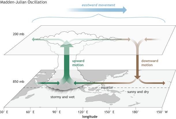 Fonctionnement de l'oscillation de Madden-Julian (NOAA)