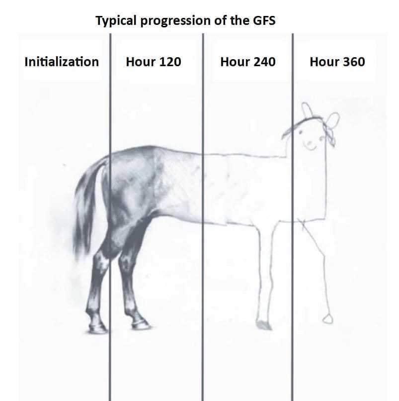 modèle de prévision