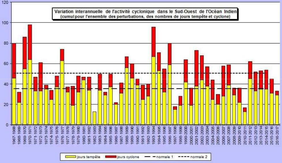 Nombre de jours d'activité annuel dans le bassin sud-ouest de l'océan indien