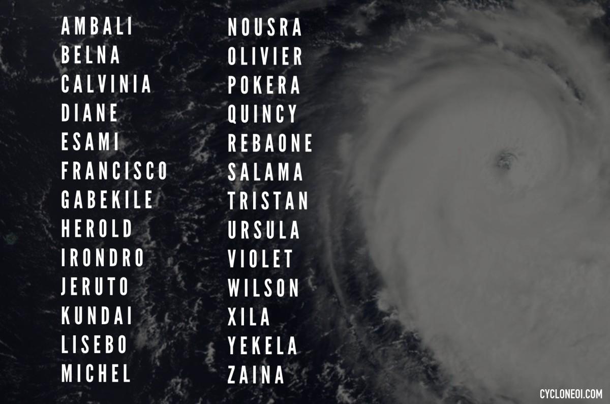 noms cyclones saison 2019/2020
