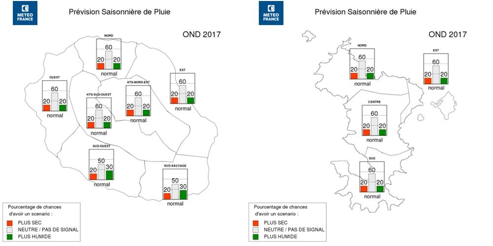 Prévisions saisonnières de pluie pour le dernier trimestre 2017 (Météo France)