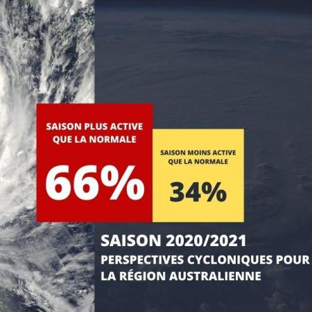 Perspective cyclone 2020 2021 australie