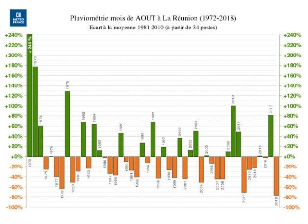 Pluviométrie du mois d'août depuis 1972 à la Réunion ©Météo France