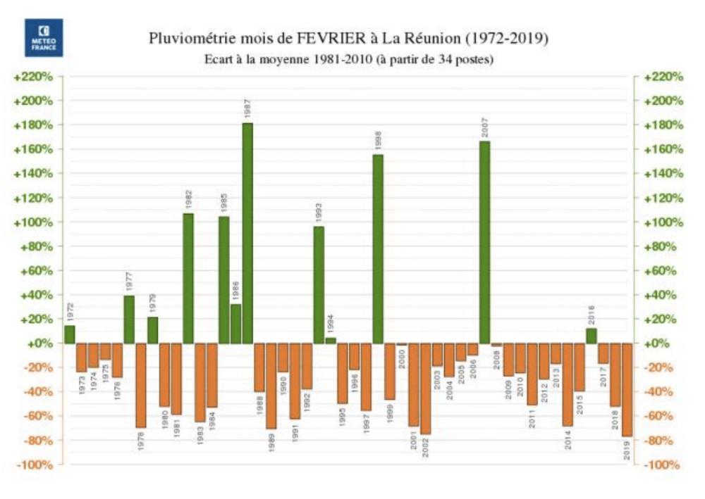 précipitation mois de février à la Réunion
