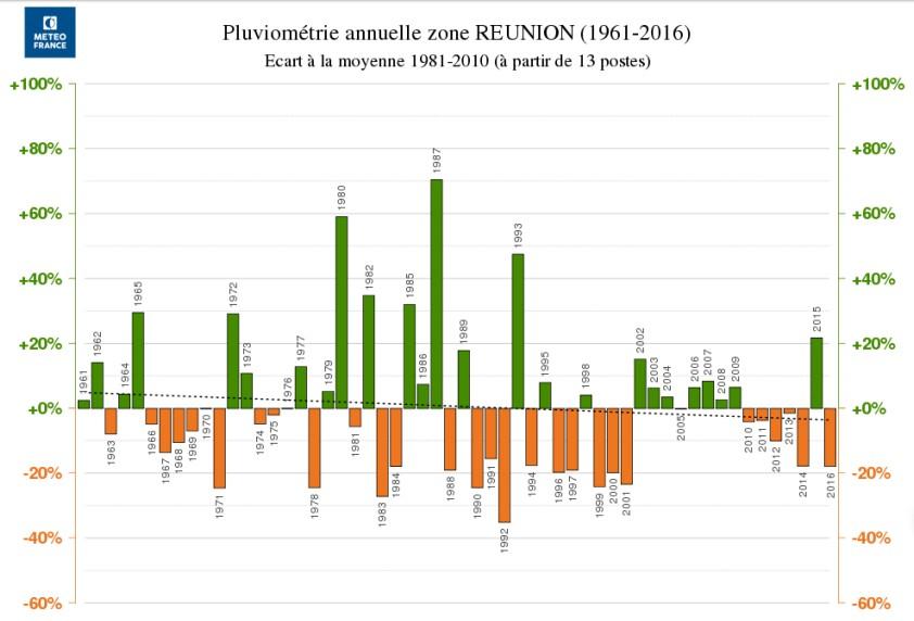 Pluviometrie 2016 à la Réunion (Météo France)