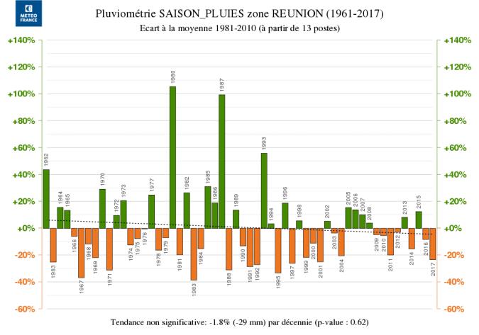 Pluviométrie par saison (Météo France)