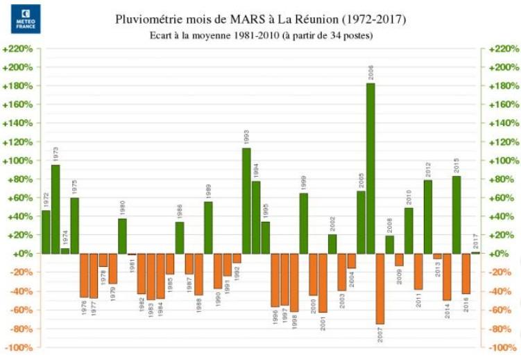 Pluviométrie de mars 2017 très légèrement excédentaire (Météo France)