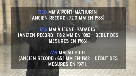 Record précipitation mois d'octobre à la Réunion