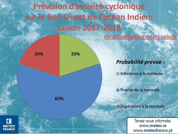 Probabilité d'activité cyclonique de la saison 2017/2018 réactualisée (CMRS de la Réunion)