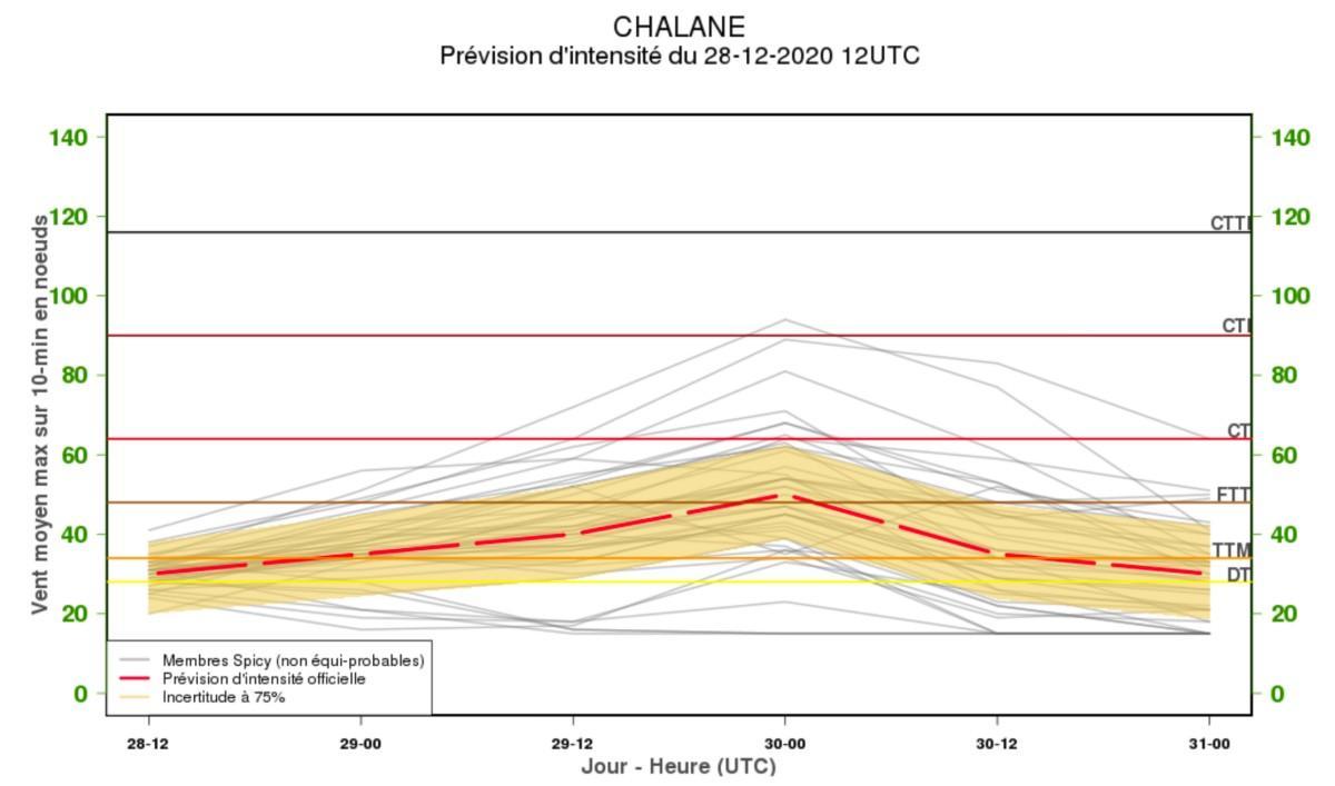 Prevision intensite chalane 28122020