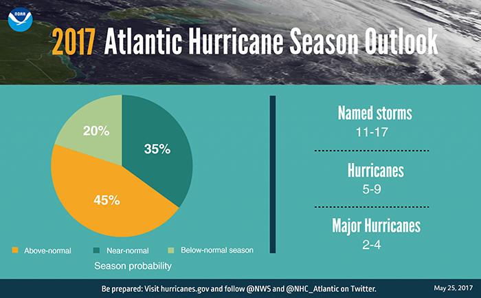 Previsions saison des ouragans 2017 (NOAA)