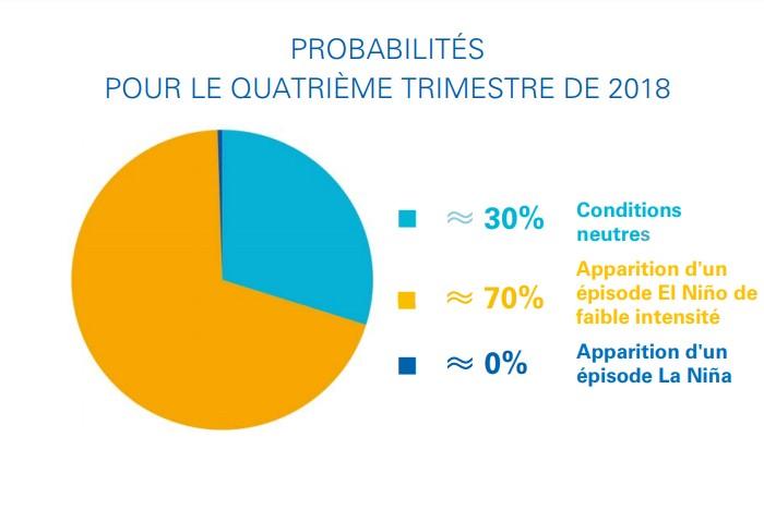 Probabilité de 70% d'avoir un épisode El Nino ©OMM